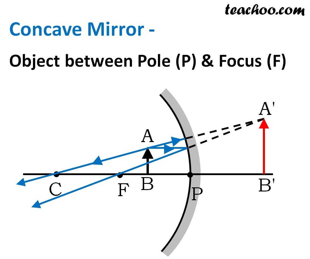 Concave Mirror Object between Pole (P) & Focus (F) -Teachoo.jpg