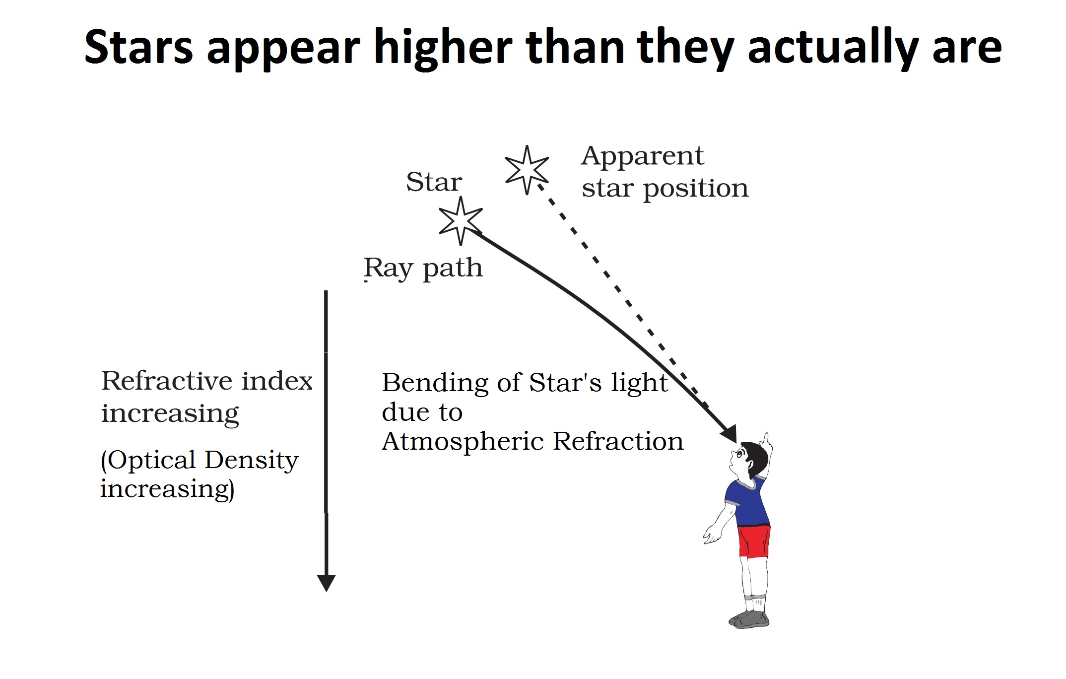 Stars appear higher than they actually are.jpg