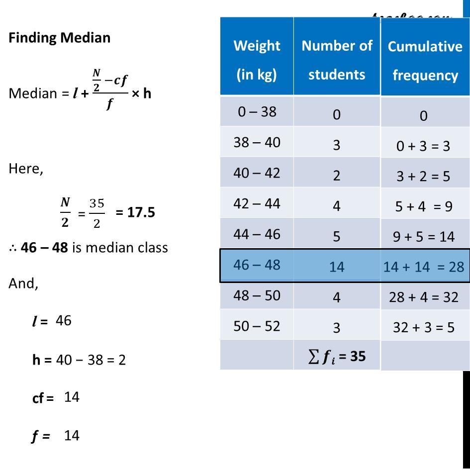 Ex 14.4, 2 - Chapter 14 Class 10 Statistics - Part 5