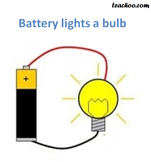 Battery Lights a bulb - Teachoo.png