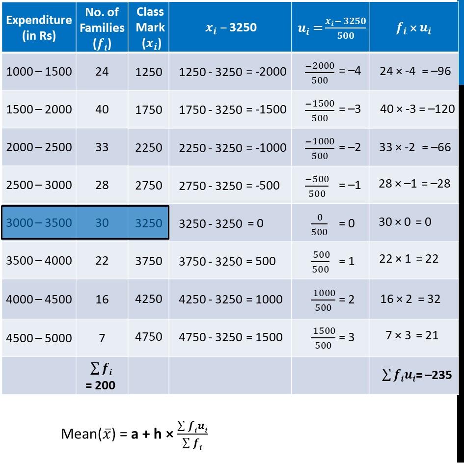 Ex 14.2, 3 - Chapter 14 Class 10 Statistics - Part 4