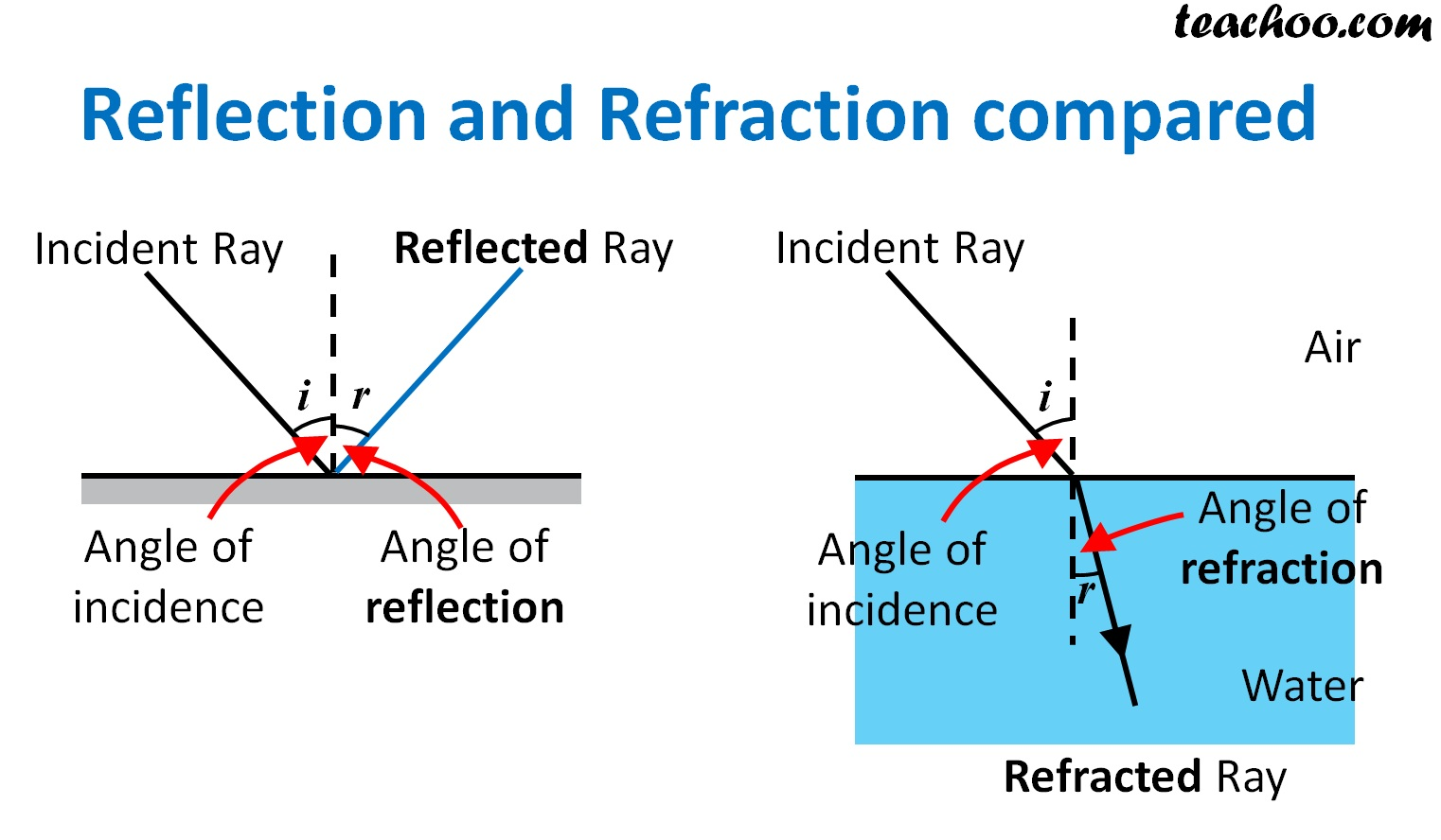 Reflection and Refraction Compared - Teachoo.jpg