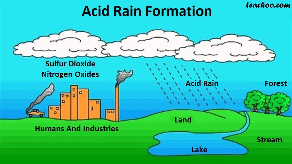 How does acid Rain Form - Teachoo.jpg
