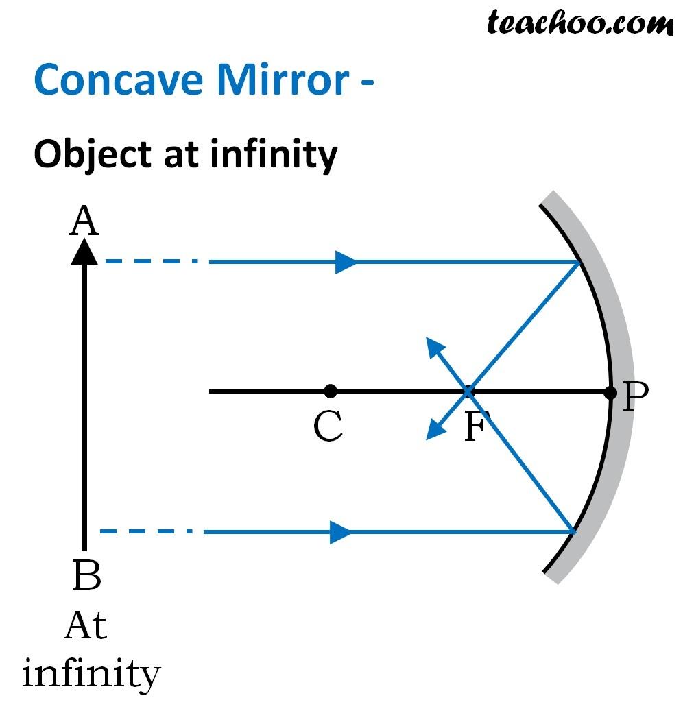 Concave Mirror - Object at Infinity - Ray Diagaram - Teachoo.jpg