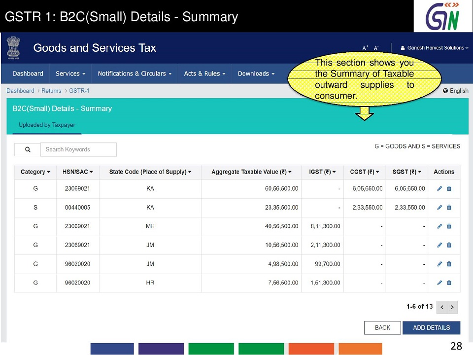 28 GSTR 1 B2C(Small) Details -Summary This sections hows you the Summary of Taxable outward supplies to consume.jpg