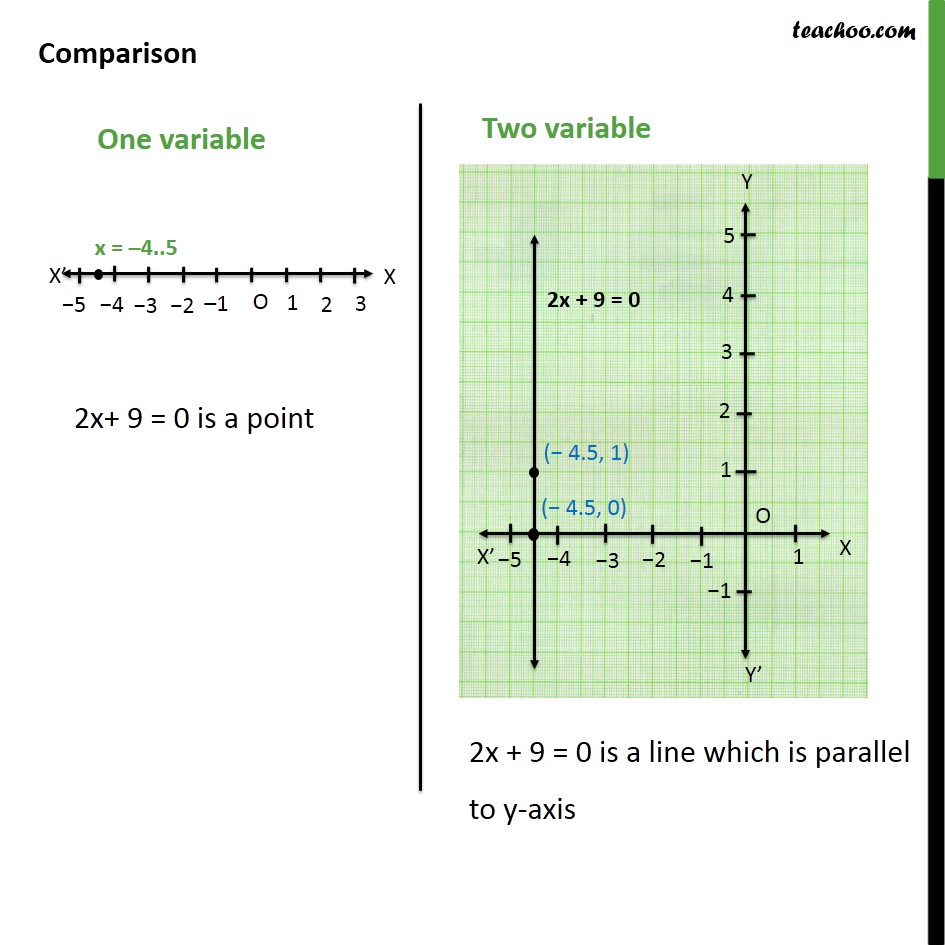 Ex 4.4, 2 - Chapter 4 Class 9 Linear Equations in Two Variables - Part 4