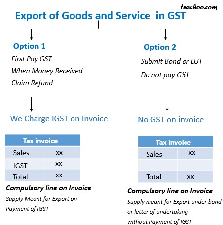 Invoice to Be Issued in Case of Exports.jpg