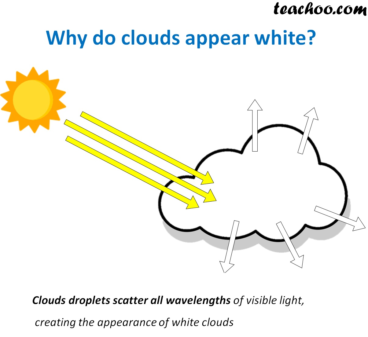 Why do clouds appear white.jpg