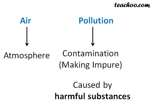 Air Pollution Meaning - Teachoo.jpg