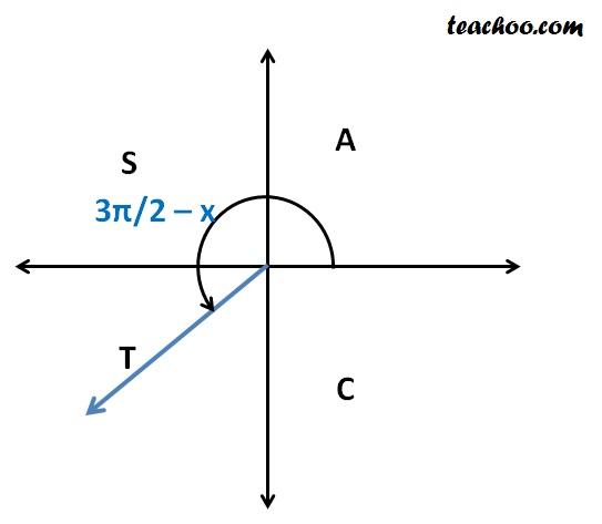 sin (3pi 2  x).jpg