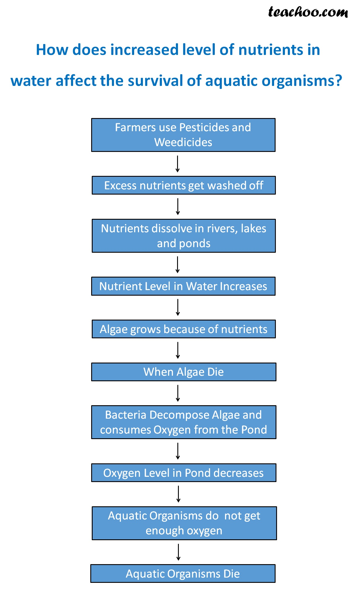 How does increased level of nutrientes in water affect the survival of aquatic organisms - Teachoo.jpg