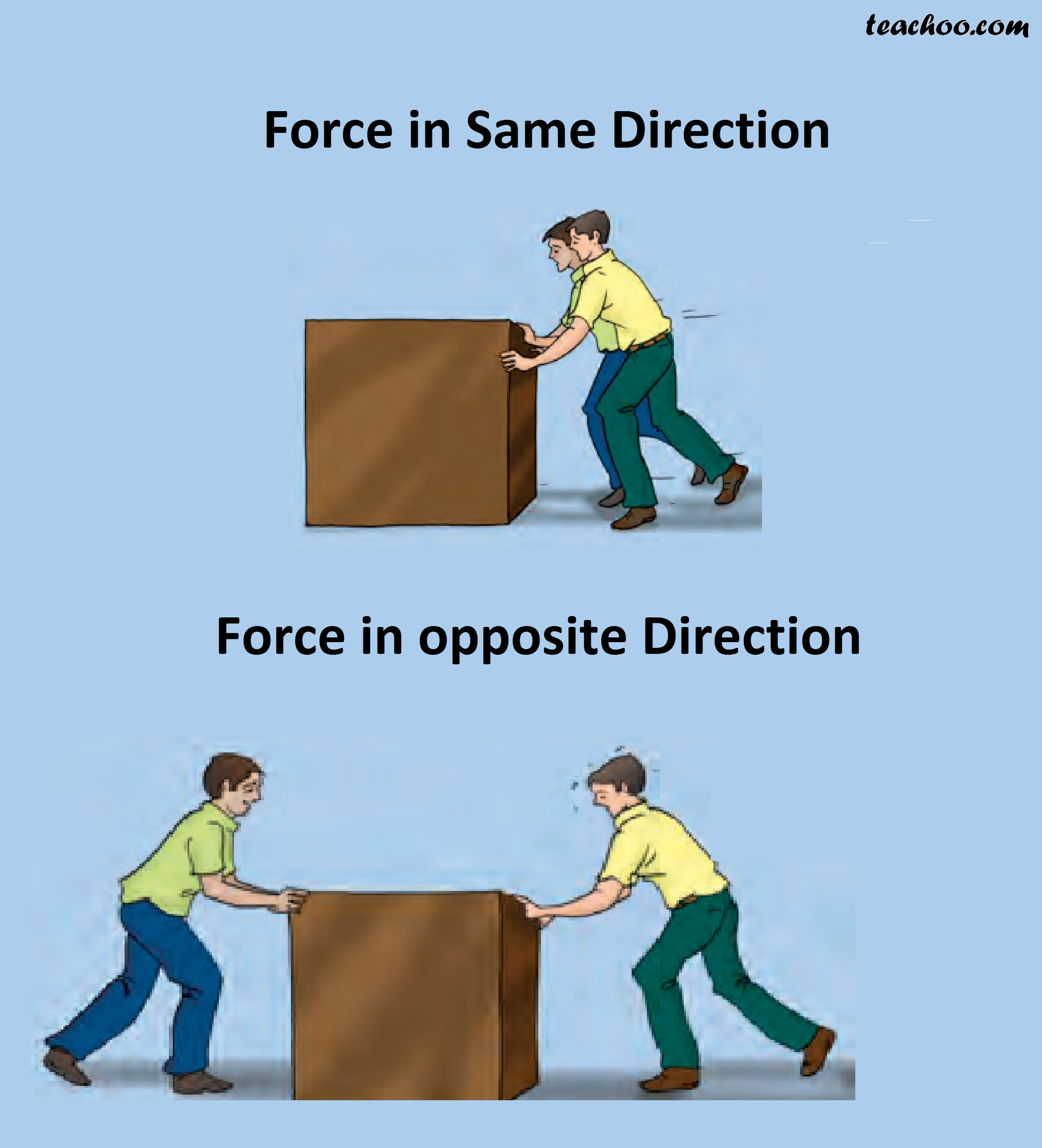 force in Same Direction.jpg