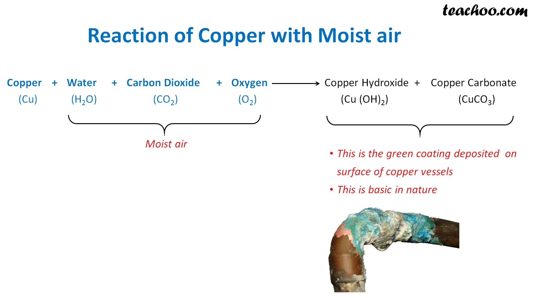 Reaction of cooper with moist air.jpg