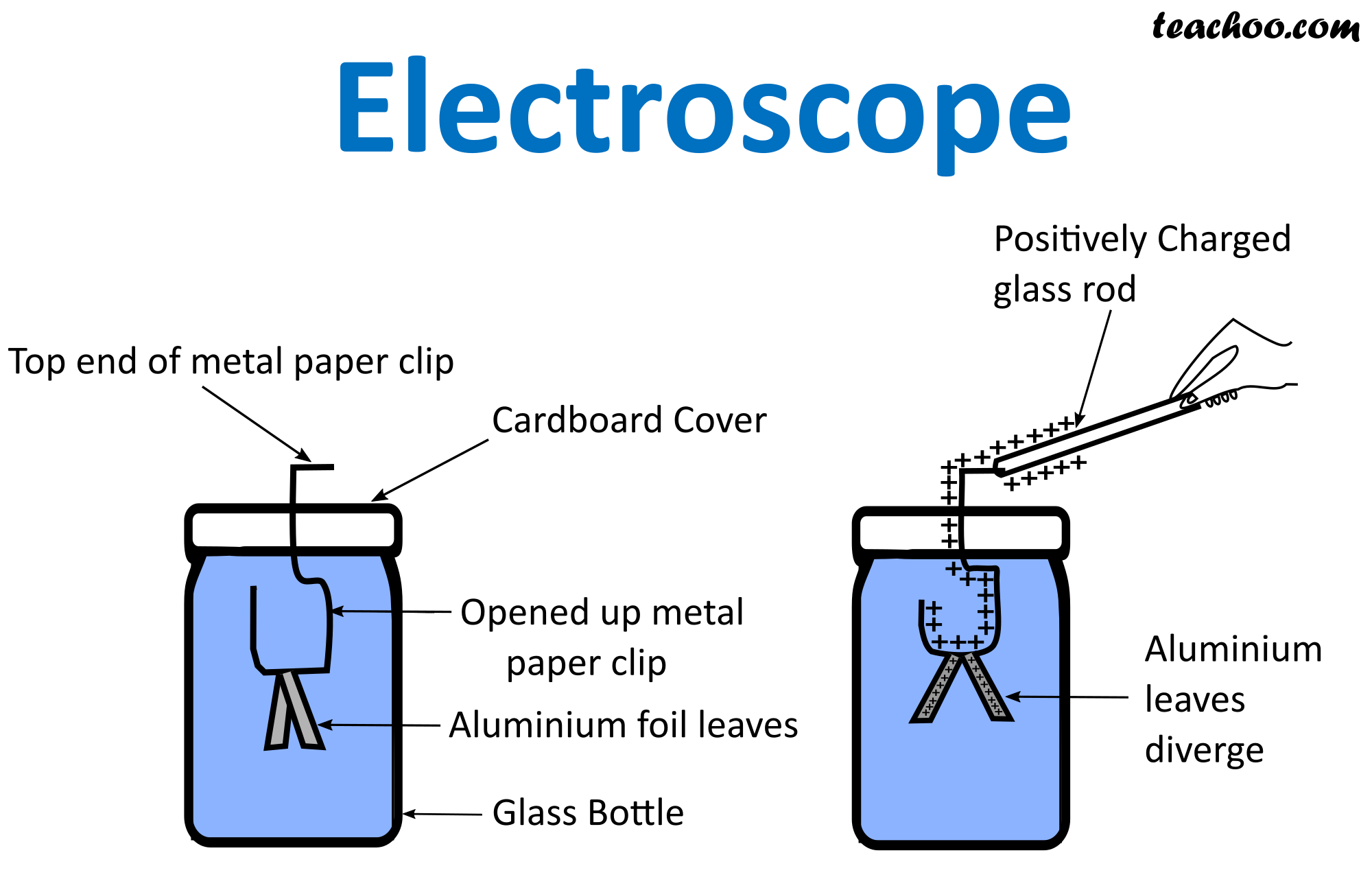 Electroscope - Construction and Working -  Teachoo.png