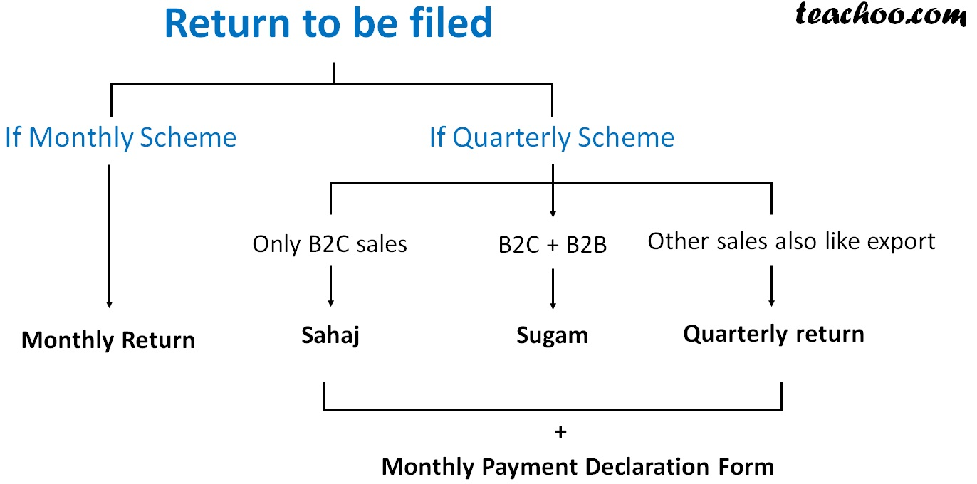 GST return to be filed-monthly scheme and quaterly scheme.jpg