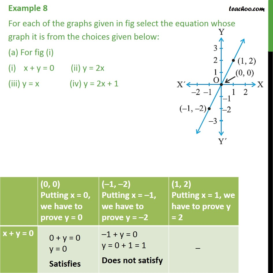 Example 8 - For each of the graphs given in figure - Examples