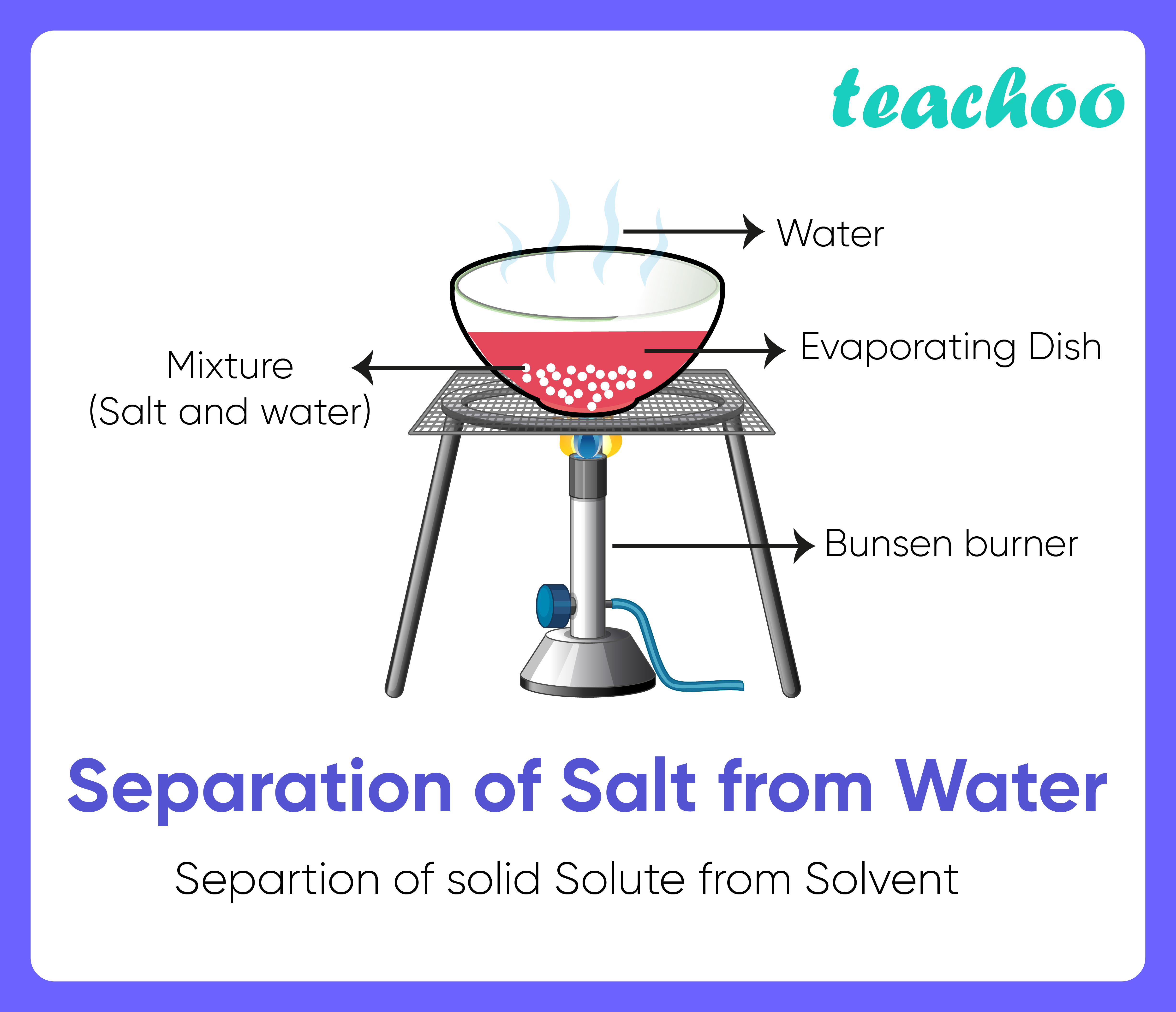 Separation of soluble solute from solvent -Teachoo-01.png