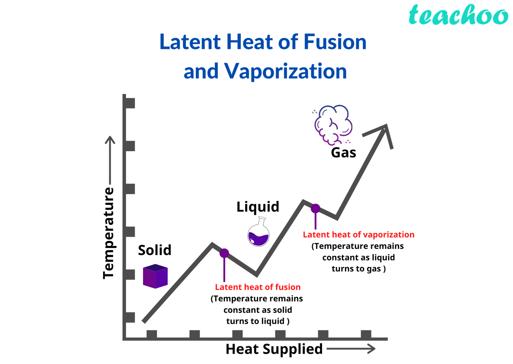 Latent Heat of Fusion  and Vaporization - Teachoo.png