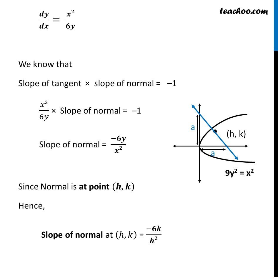 Misc 24 - Chapter 6 Class 12 Application of Derivatives - Part 3