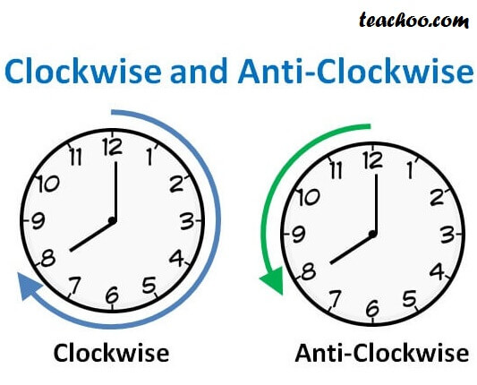 Clockwise and ANti - Clockwise.jpg