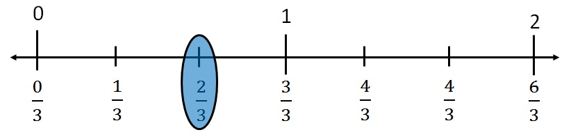 fraction on number line 4.jpg