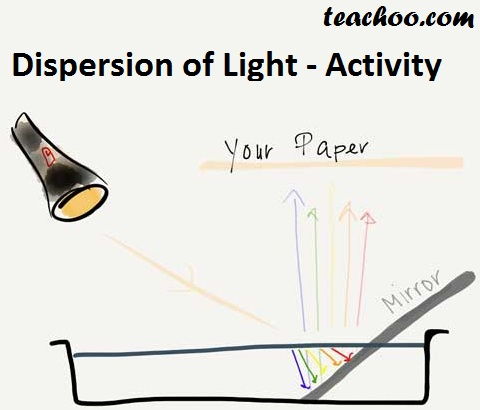 Dispersion of Light Activity - Teachoo.jpg