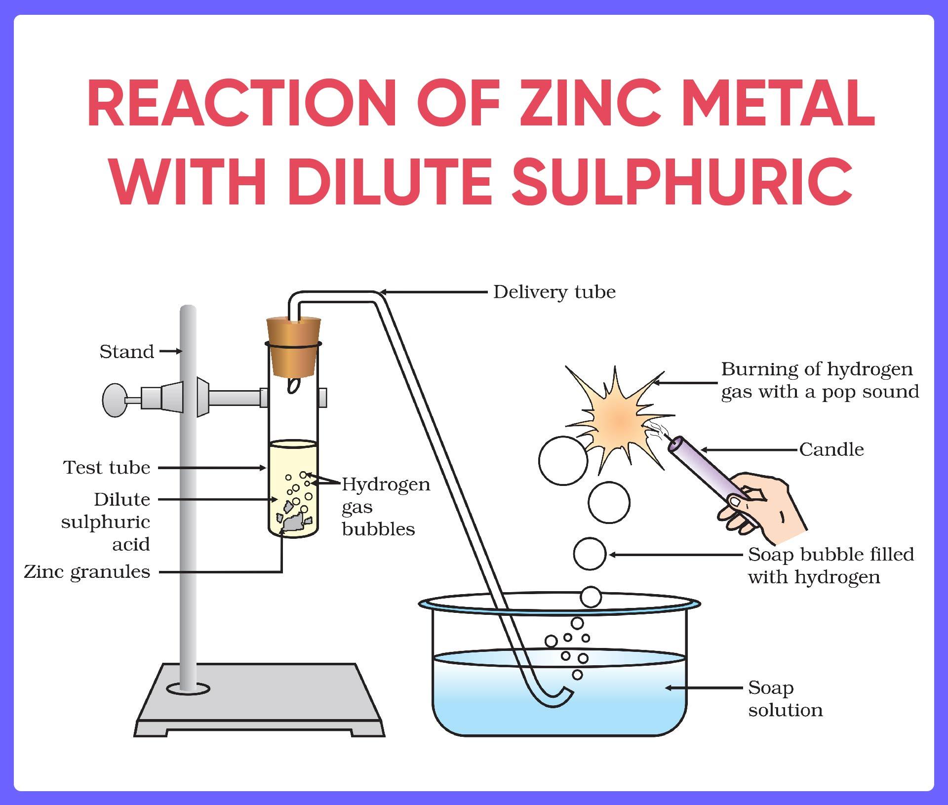 Reaction of Zinc Metal with Dilute Sulphuric Acid.jpg