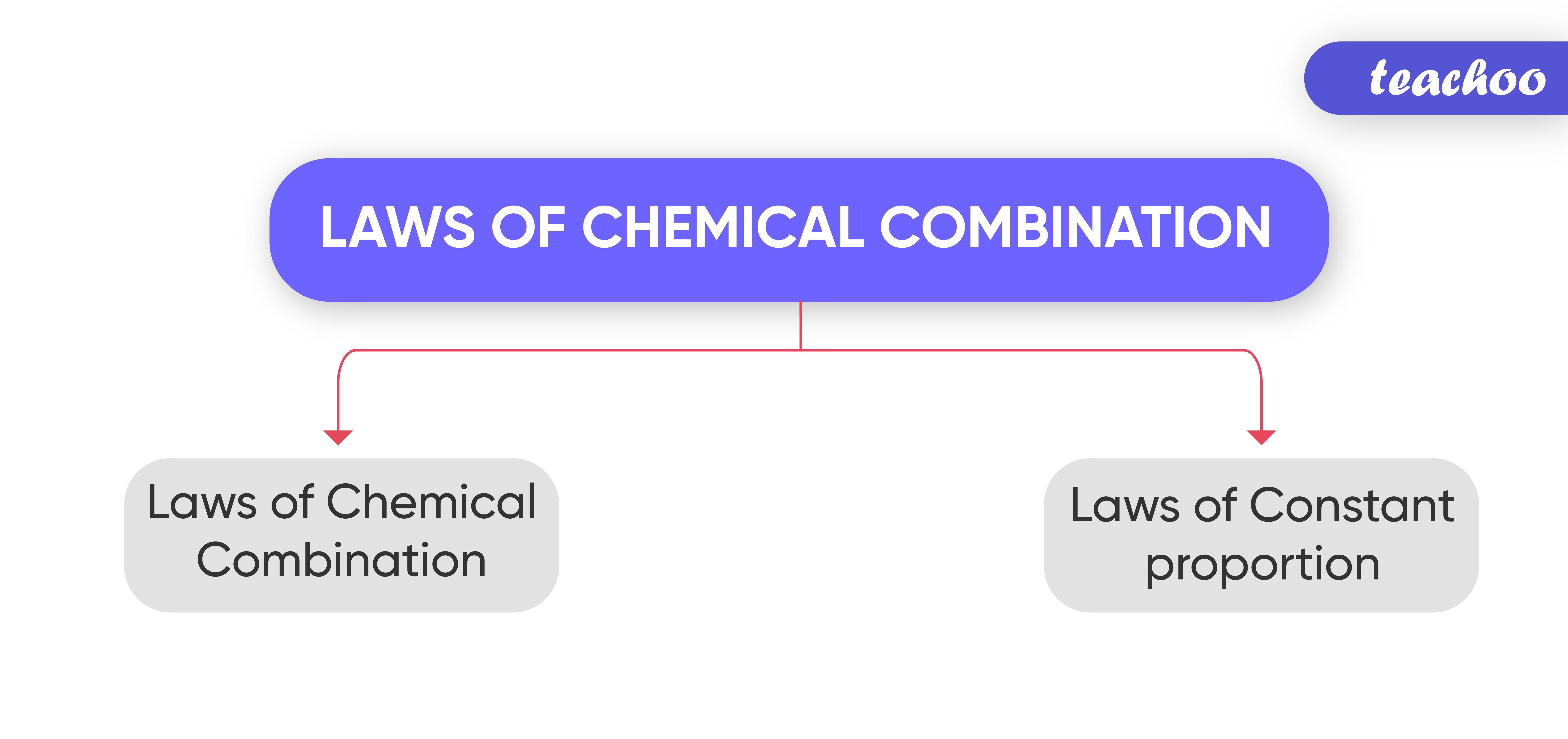 Laws of Chemical Combination-Teachoo.jpg
