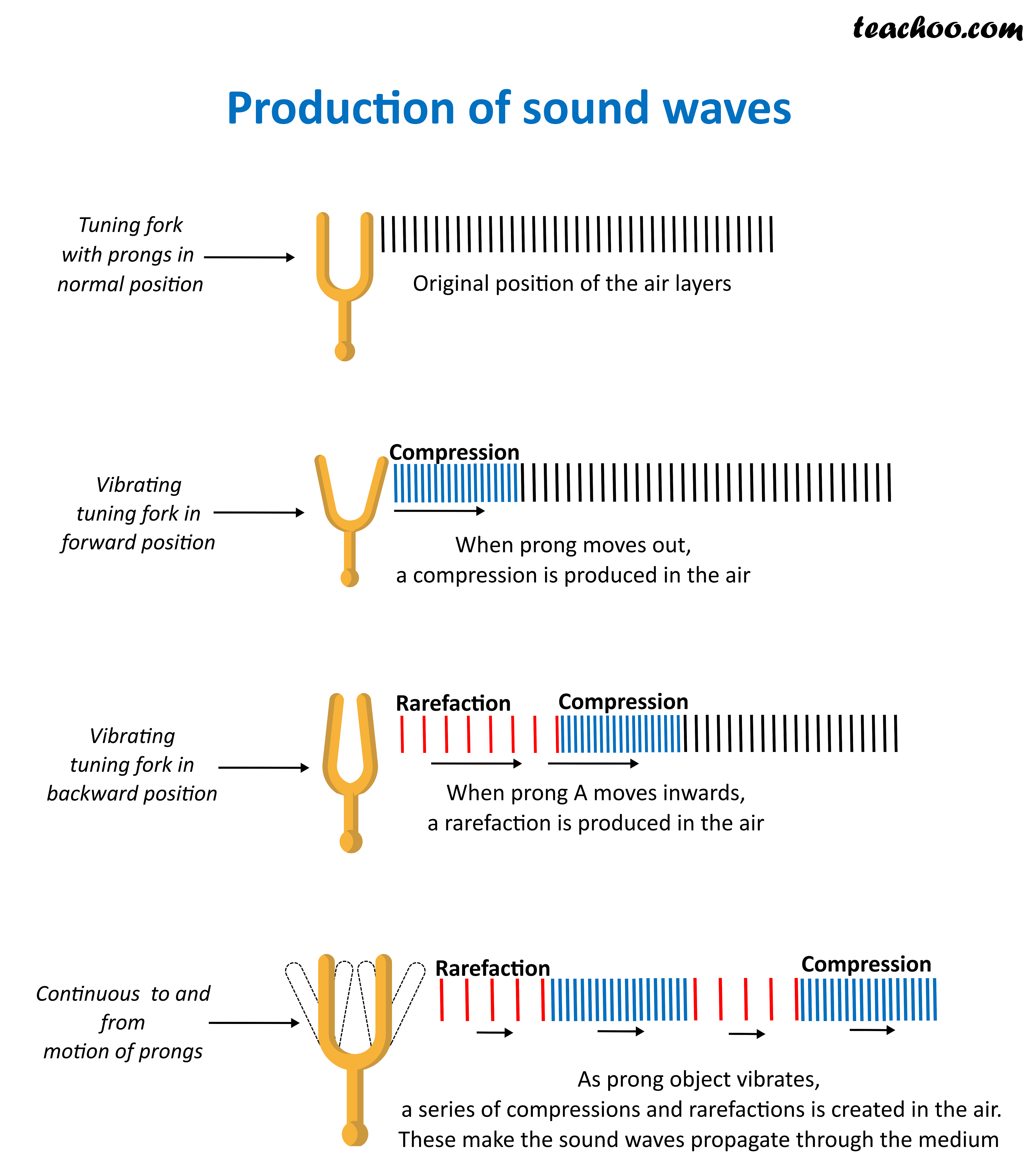 production-of-sound-waves (2).png