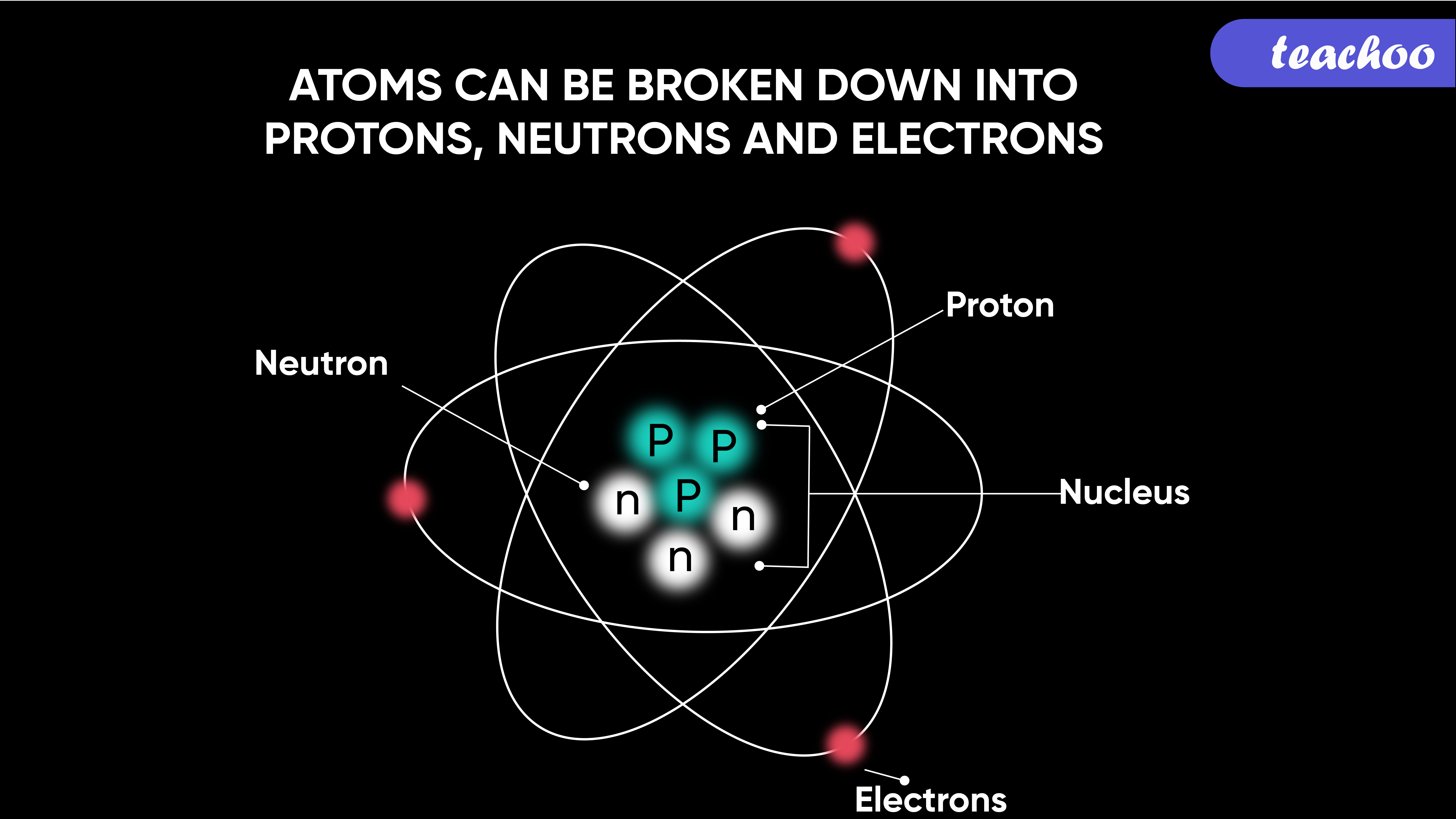 Atoms can be broken down into Protons, Neutrons and Electrons - Teachoo-01.jpg