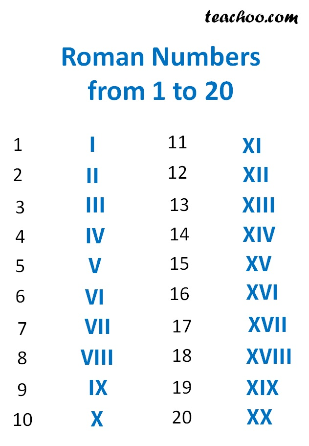 Roman Numbers from 1 to 20.jpg