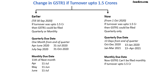 CHANGES IN GSTR1.png