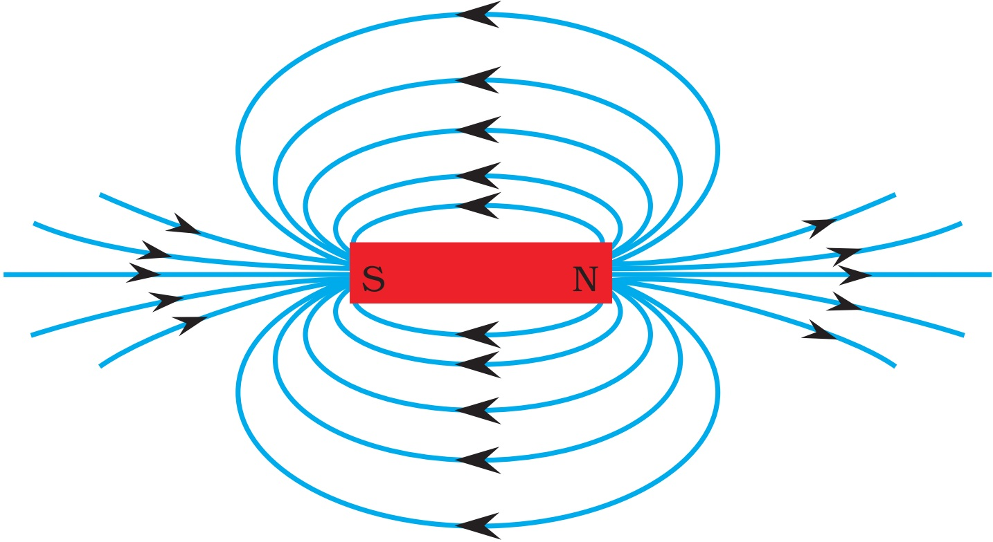 Magnetic Field Lines Around a Bar Magnet - Teachoo.jpg