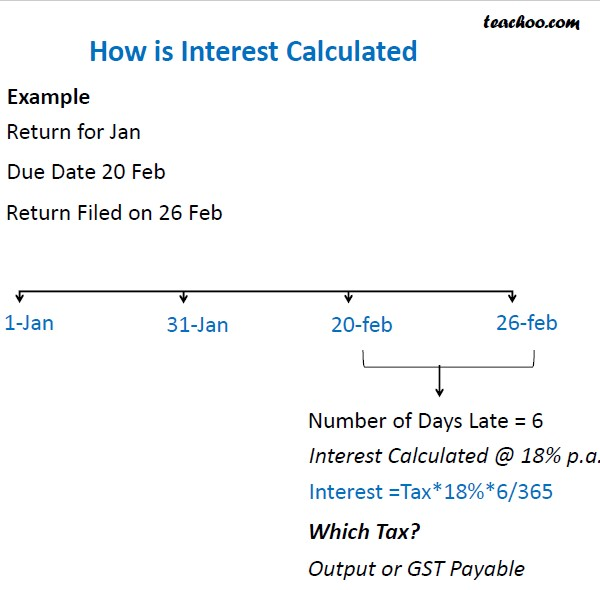 Interest Calculated.jpg