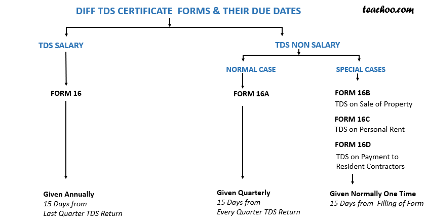 Certificate forms.png