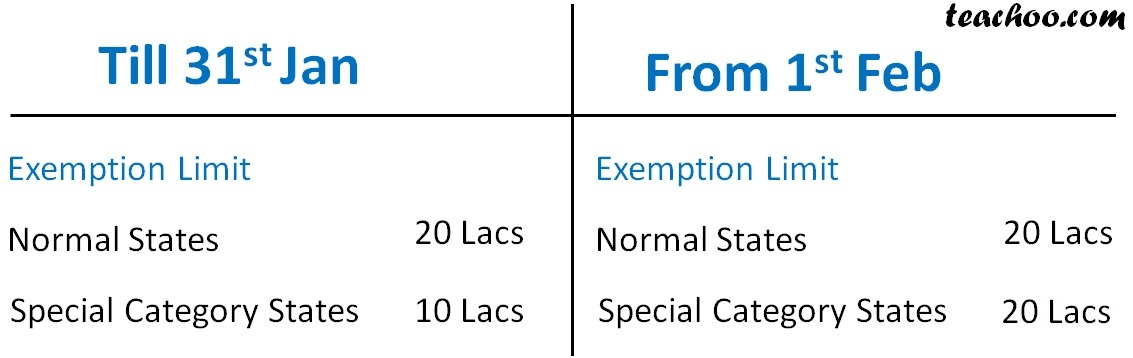 Exemption limit till 31st jan from 1 feb.jpg
