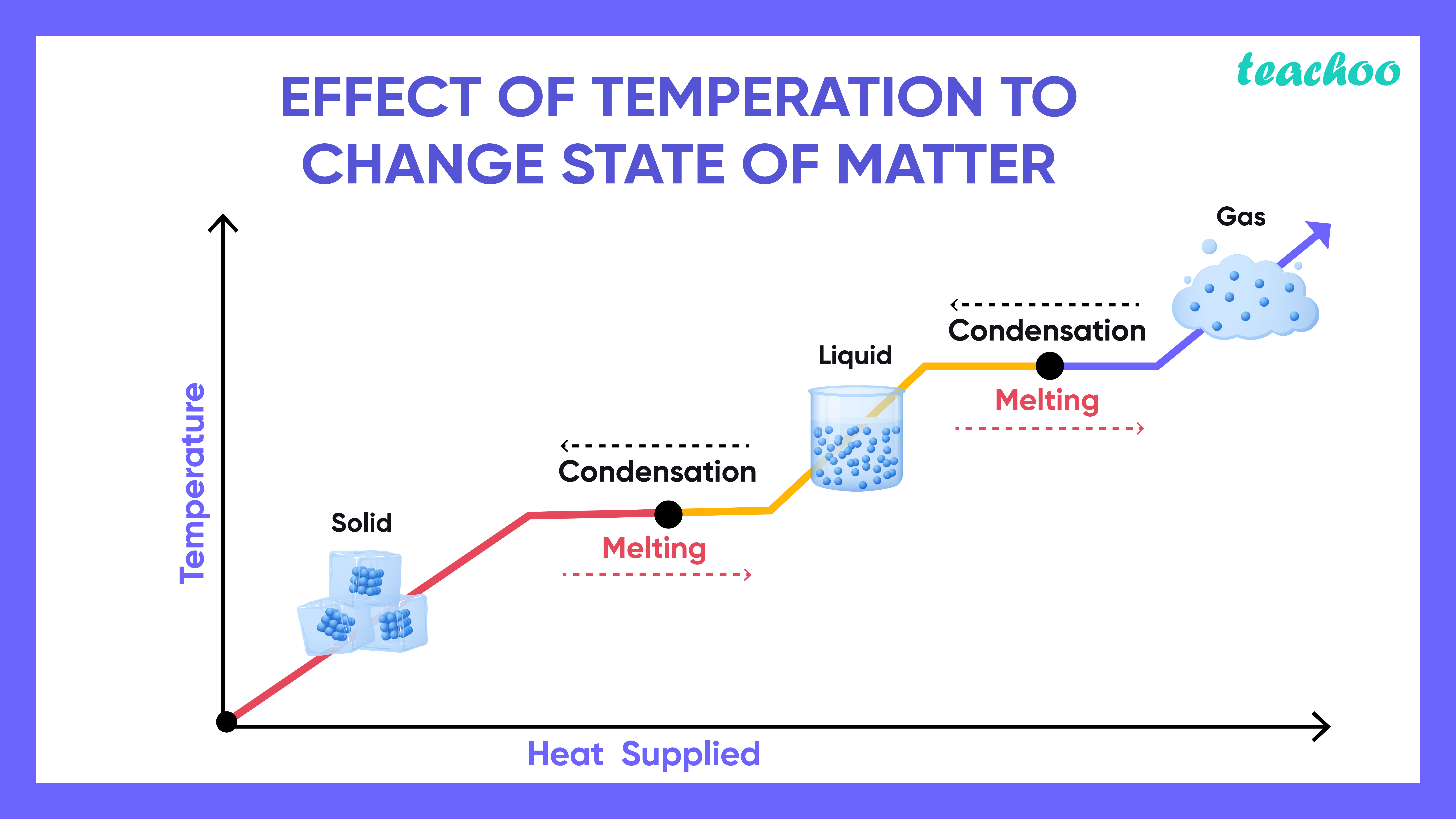 Effect of Temperature to Change State of Matter-Teachoo-01.jpg
