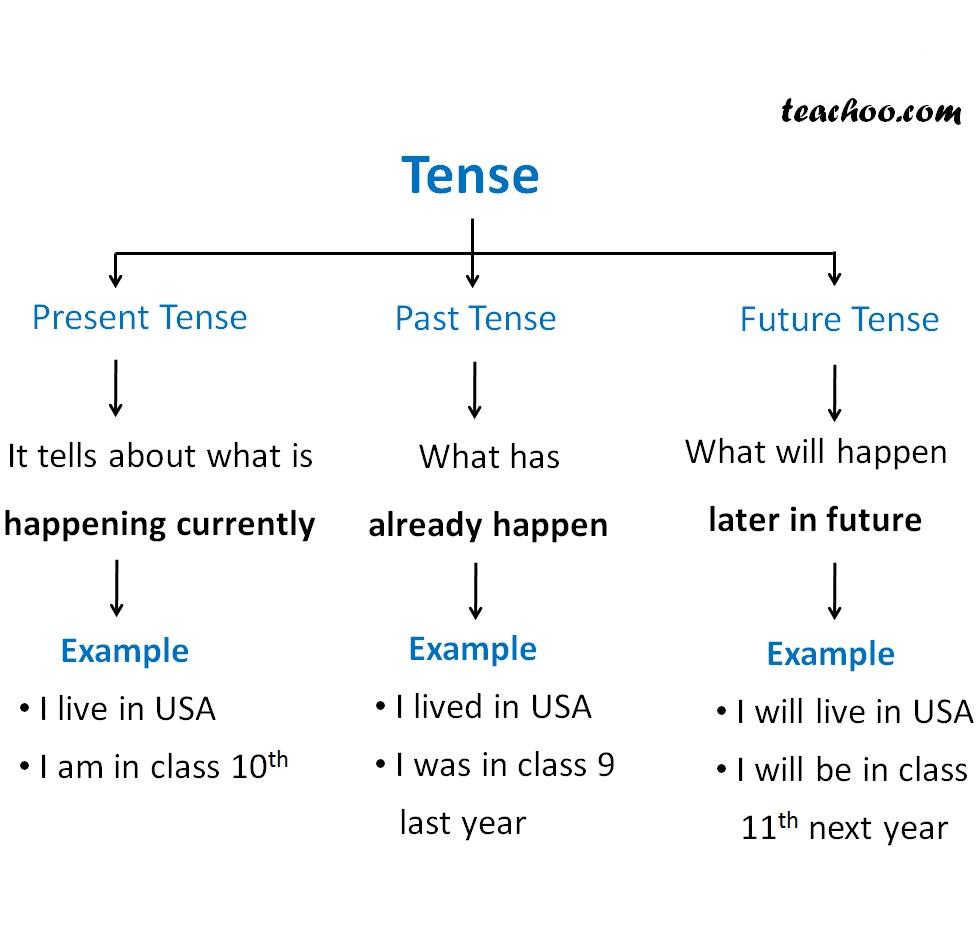 Tenses (new).jpg