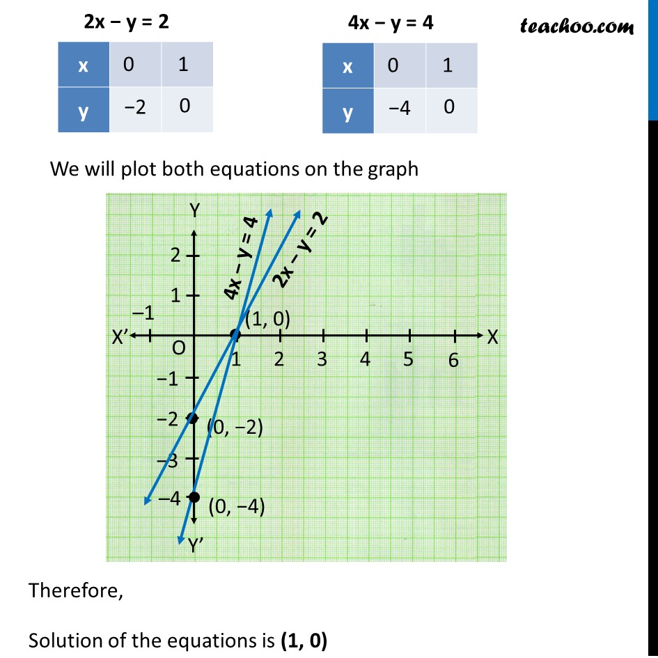 Example 6 - Chapter 3 Class 10 Pair of Linear Equations in Two Variables - Part 5