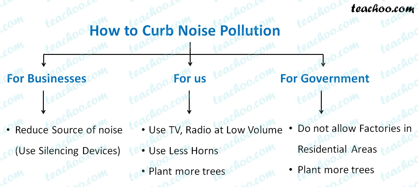 how-to-curb-noise-pollution---teachoo.jpg