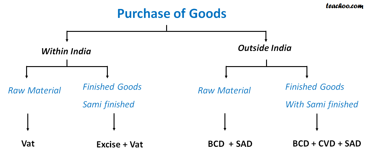 Purchase of Goods - Cenvat of Imports