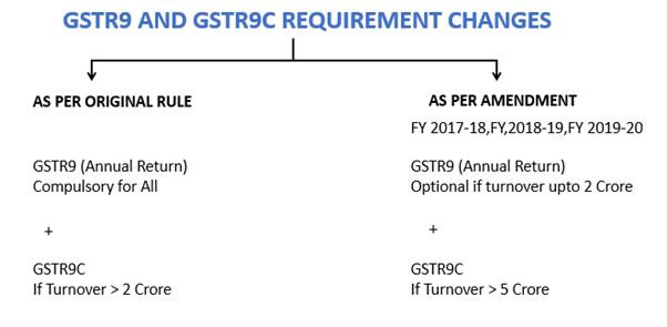 GSTR9 and 9C.png