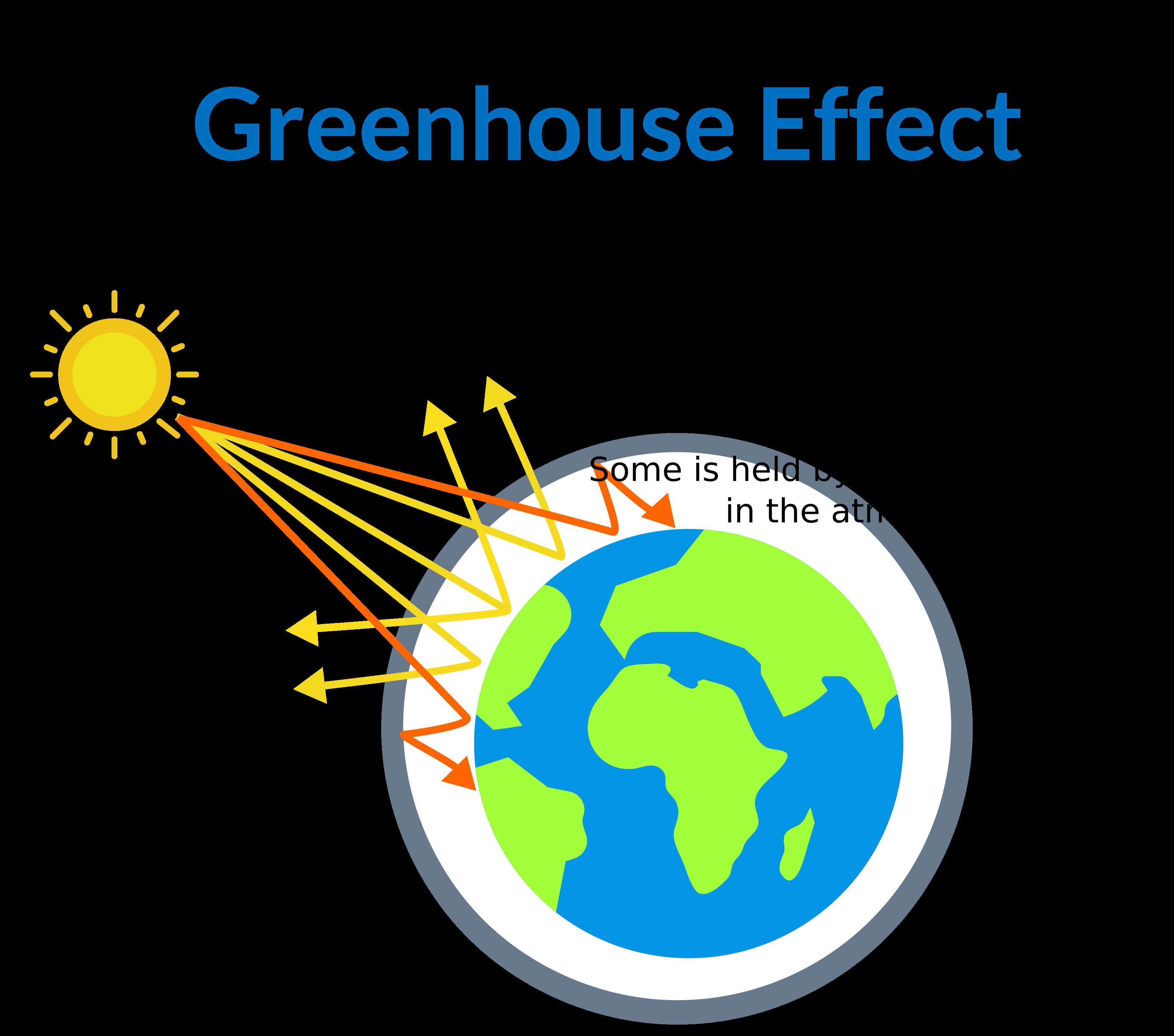 Greenhouse Effect - Teachoo.png