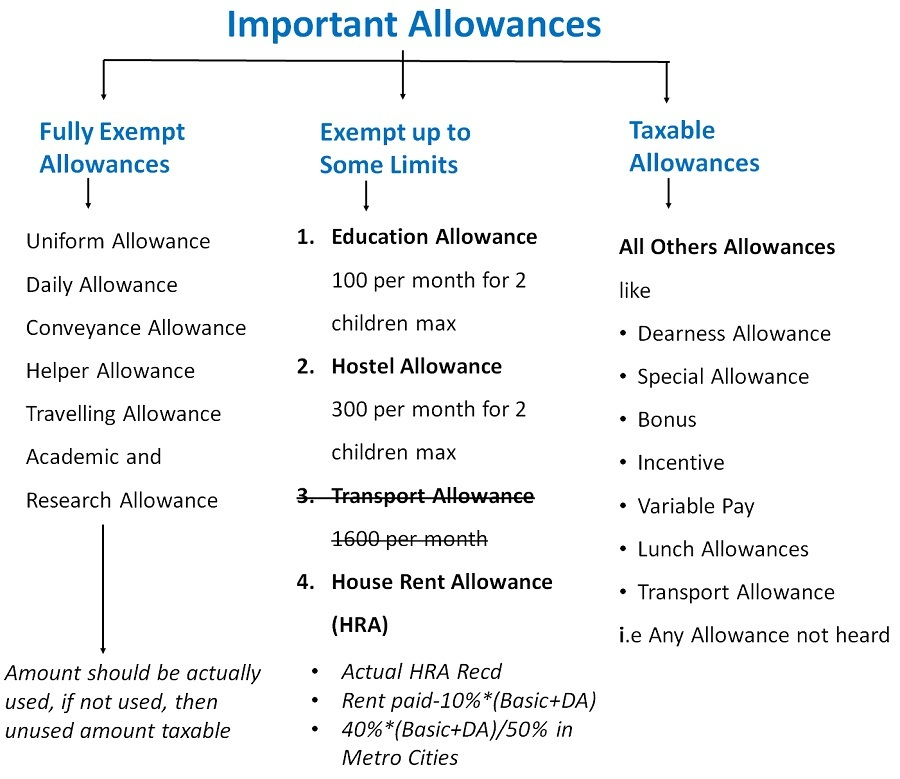Important Allowances.jpg