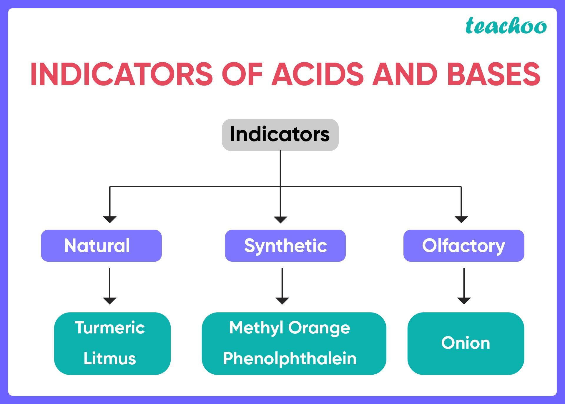 Indicators of acids and bases-Teachoo.jpg