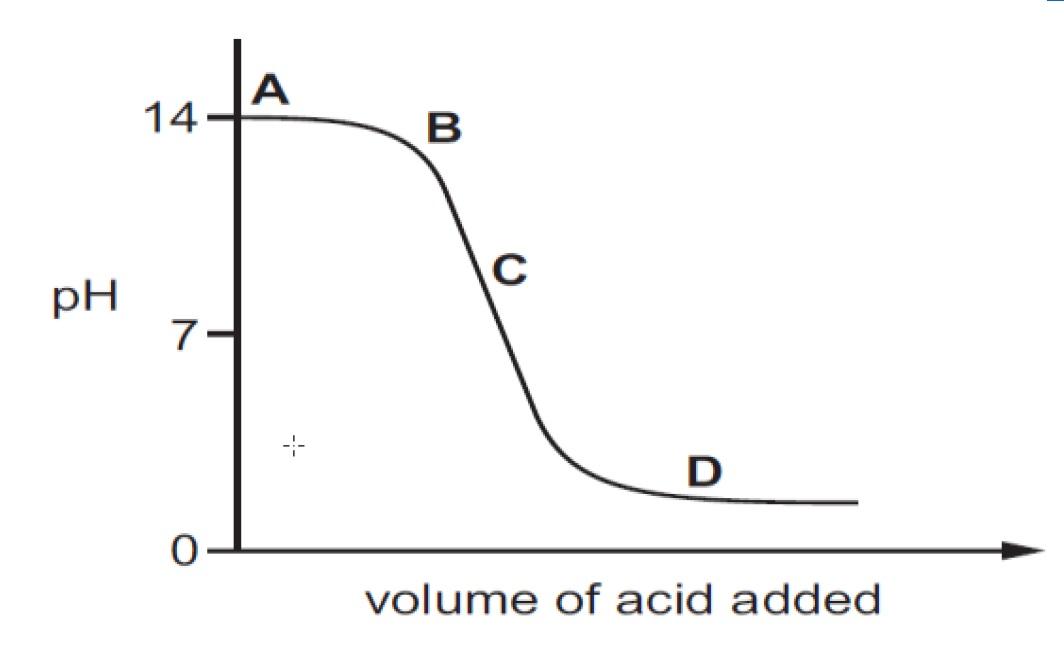 Q5 - depicts a neutralization reaction - Teachoo.jpg