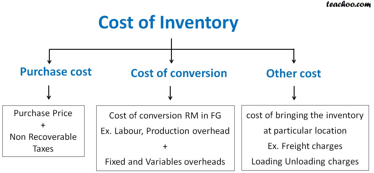 Cost of Inventory.jpg