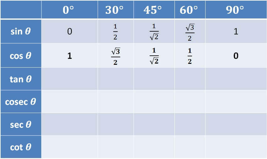Trigonometry Table - cos.jpg