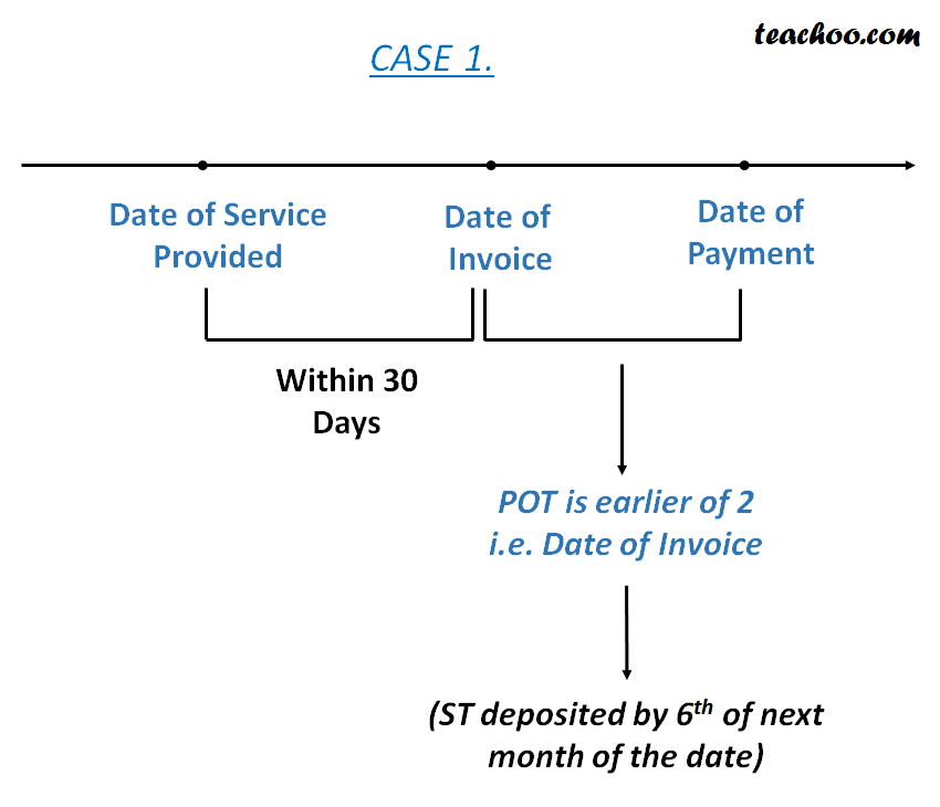 Point of Taxation in case of Normal Charge (Rule 3 General Rule) - Concept of Point of Taxation