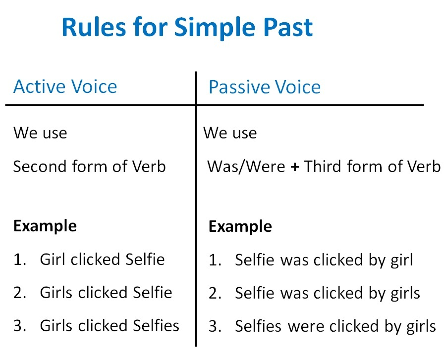 simple past active passive voice rules - active voice and passive voic